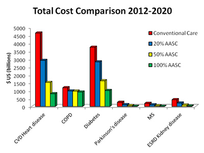 Cost comparisions between conventional care and AASC treatment