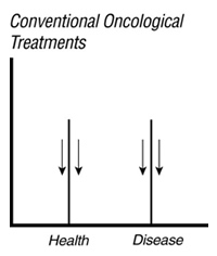 Conventional Oncological Treatments: health and disease both decline