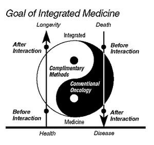 Goal of Integrated Medicine: health increases, disease decreases
