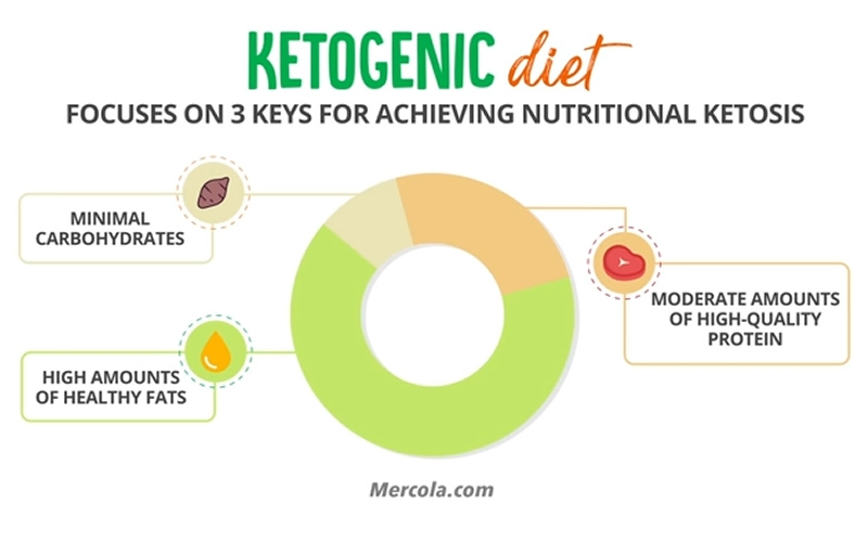 3 keys for nutritional ketosis: minimal carbohydrates, high amounts of healthy fats, moderate amounts of high-quality protein
