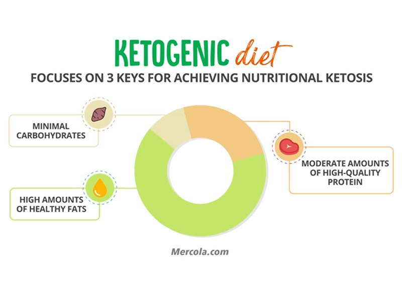 keto diet and galactose